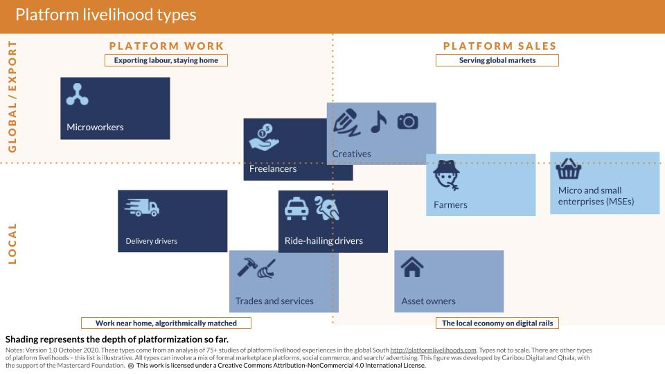 describes nine illustrative kinds of platform livelihood